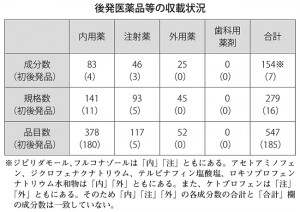 表:後発医薬品等の収載状況