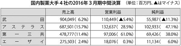 表:国内製薬大手4社の2016年3月期中間決算