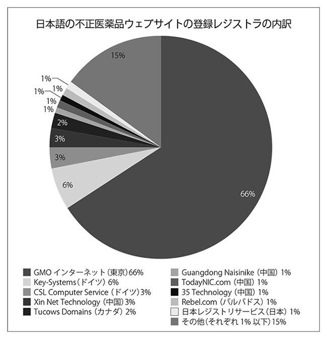 日本語の不正医薬品ウェブサイトの登録レジストラの内訳