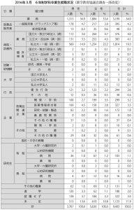 表:2016年3月 6年制学科卒業生就職状況(薬学教育協議会調査一部改変)