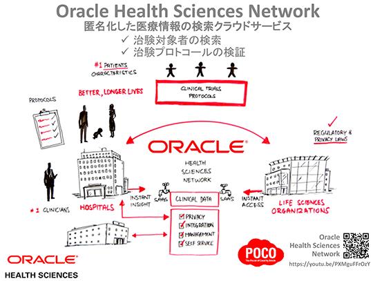 図:Oracle Health Sciences Network
