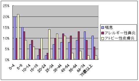 図1 アレルギー疾患の年齢別患者数の割合