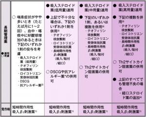 表1 喘息の長期管理における重症度に対応した段階的薬物療法(JGL 2006)