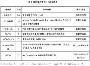 表2 喘息薬の種類とその作用点