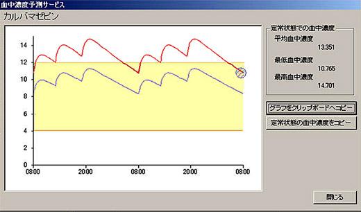 血中濃度予測曲線が表示される