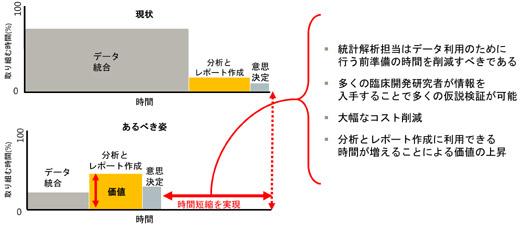 図:プロセス中心からデータ重視への移行によるイノベーション