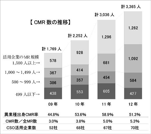 図:CMR数の推移