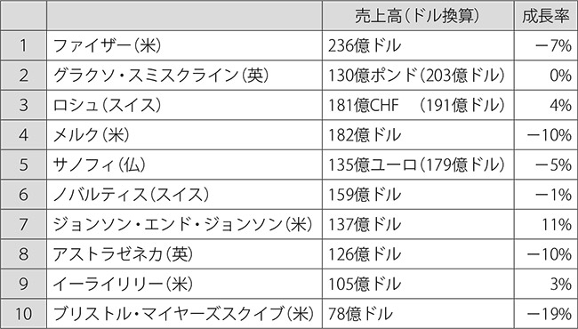 表:海外大手製薬企業・2013年上半期決算