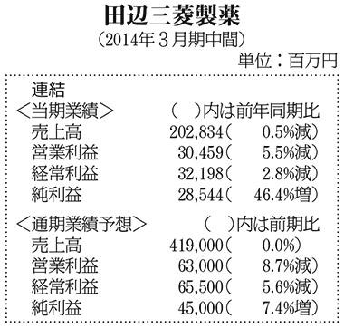 田辺三菱製薬(2014年3月期中間)