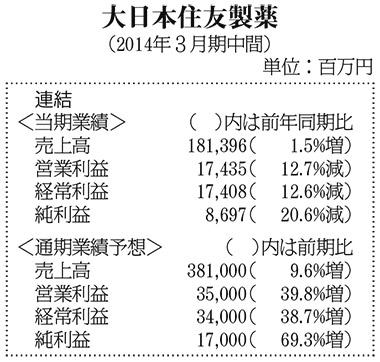 大日本住友製薬(2014年3月期中間)