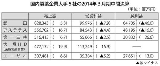 表:国内製薬企業大手5社の2014年3月期中間決算