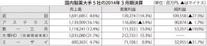 表:国内製薬大手5社の2014年3月期決算