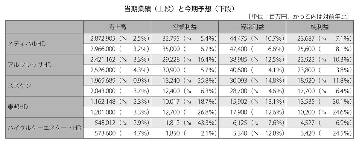 表:当期業績(上段)と今期予想(下段)