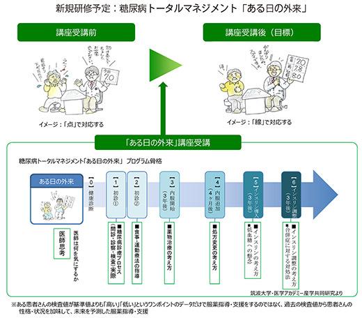 図:新規研修予定:糖尿病トータルマネジメント「ある日の外来」