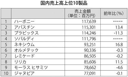 表:国内売上高上位10製品
