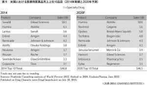 表9 米国における医療用医薬品売上上位10品目(2014年実績と2020年予測)