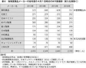 表6 後発医薬品メーカーの各年度の4月1日時点のMR数推移(新入社員除く)