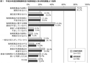 表1 平成26年度診療報酬改定の結果検証に係る特別調査より抜粋