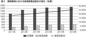 表2 調剤薬局における後発医薬品割合の変化(在庫)