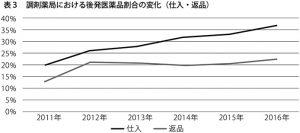 表3 調剤薬局における後発医薬品割合の変化(仕入・返品)