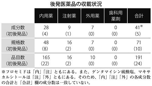 表:後発医薬品の収載状況