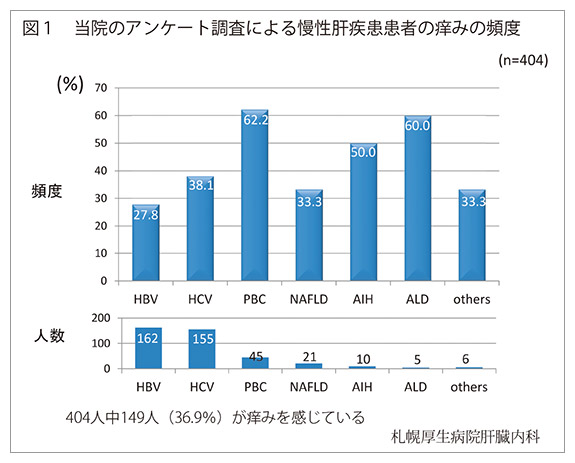 図1 当院のアンケート調査による慢性肝疾患患者の痒みの頻度