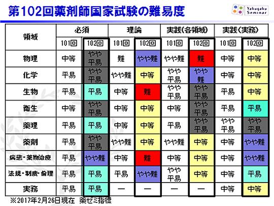 表:第102回薬剤師国家試験の難易度