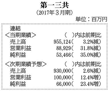 表:第一三共・17年3月期決算