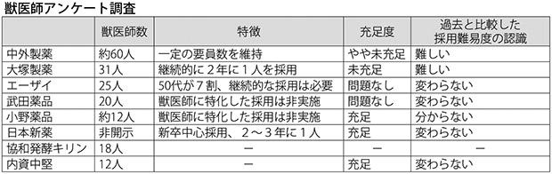 表:獣医師アンケート調査