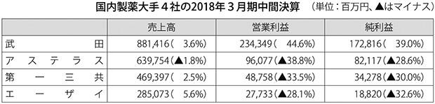 表:国内製薬大手4社の2018年3月期中間決算