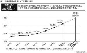 表1 後発医薬品の数量シェアの推移と目標