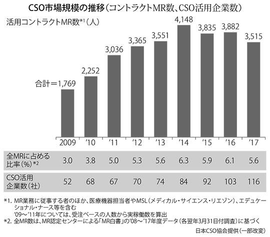図:CSO市場規模の推移(コントラクトMR数、CSO活用企業数)