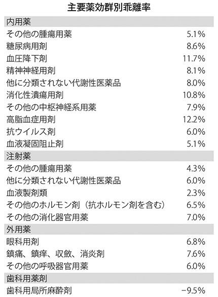 表:主要薬効群別乖離率