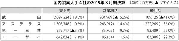 表:国内製薬大手4社の2019年3月期決算