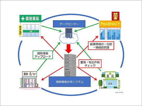 昨年度から運用に着手した調剤情報共有システムの概要(長崎県薬剤師会提供)