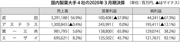 表:国内製薬大手4社の2020年3月期決算