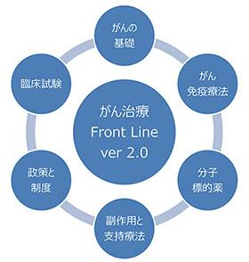 「がん治療フロントライン ver2.0」イメージ図
