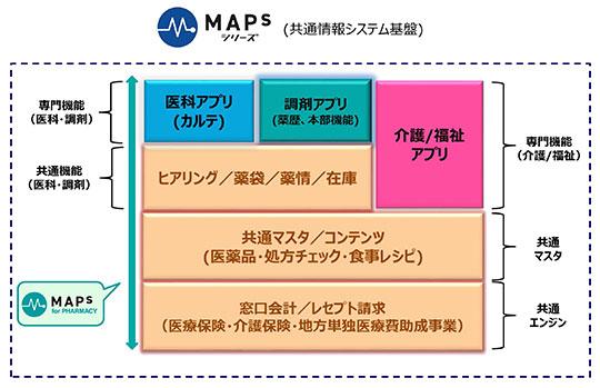 EMシステムズ「MAPs for PHARMACY」