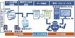 AI-OCRとRPAを活用したユースケース(CIOMS業務における自動化イメージ)