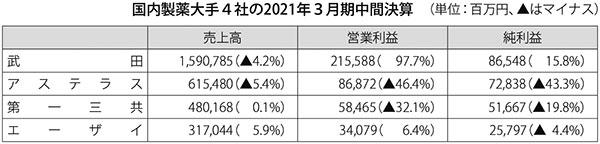 国内製薬大手4社の2021年3月期中間決算